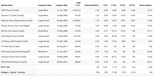 thesis mutual funds performance