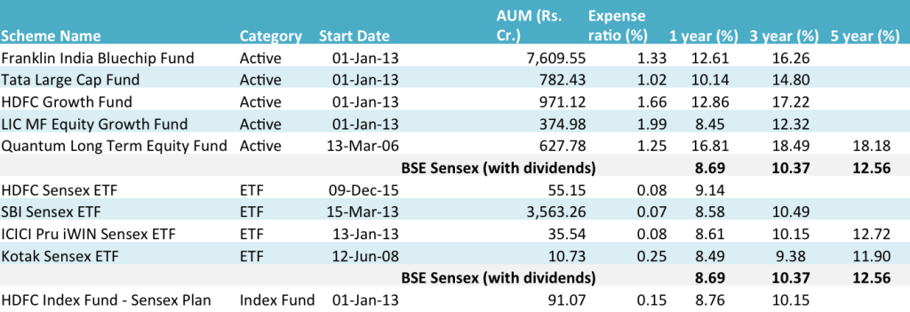 Sensex based ETFs and Index funds